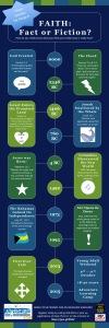 YAW Infographics
